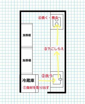 キッチン動線