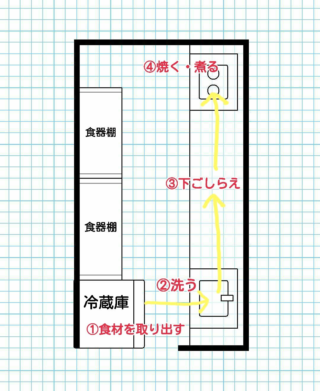 キッチン動線から考える、冷蔵庫の使いやすい配置